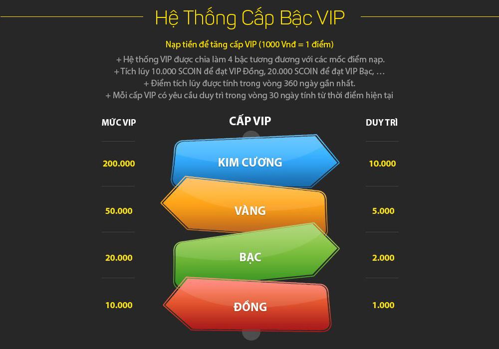 Hệ thống cấp bậc VIP