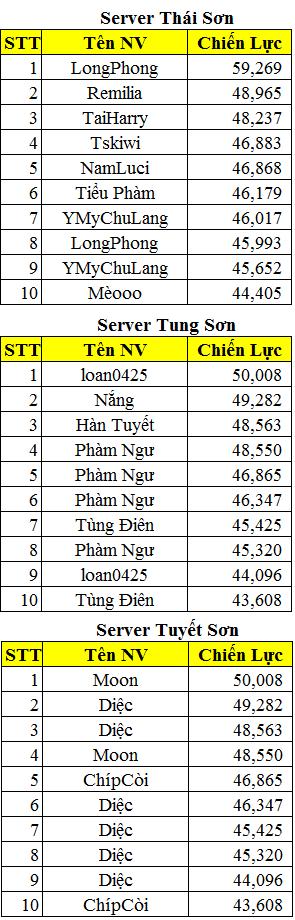 Tổng hợp kết quả sự kiện đua TOP Quần Long Tranh Bá - 6
