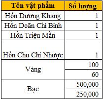 Mở server Trúc Sơn vào 10h00 ngày 08/01/2017 - 8