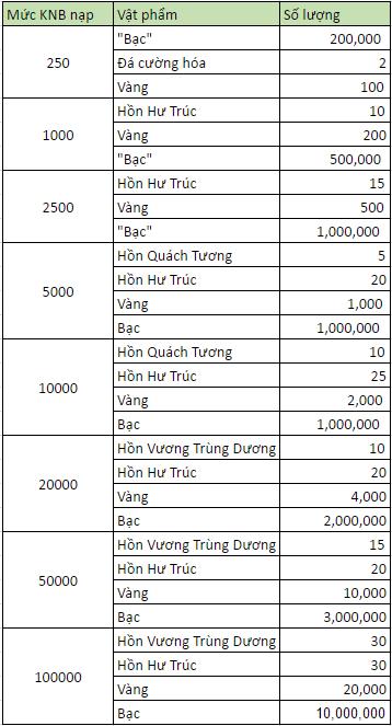 Mở server Trúc Sơn vào 10h00 ngày 08/01/2017 - 3