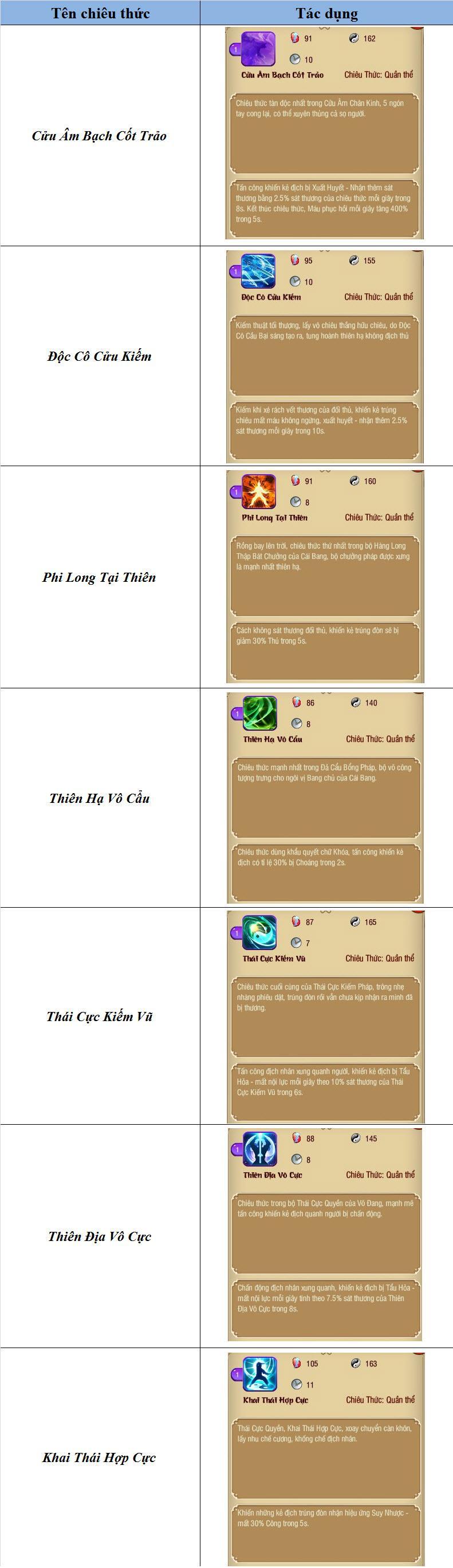 Giới Thiệu Chiêu Thức Trong Mộng Võ Lâm - Phần 2 - 2