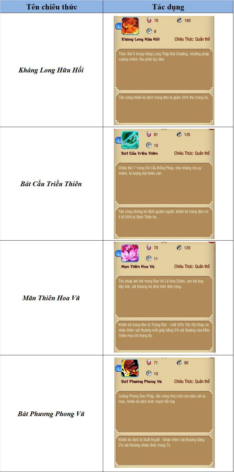 Giới Thiệu Chiêu Thức Trong Mộng Võ Lâm - Phần 2 - 4