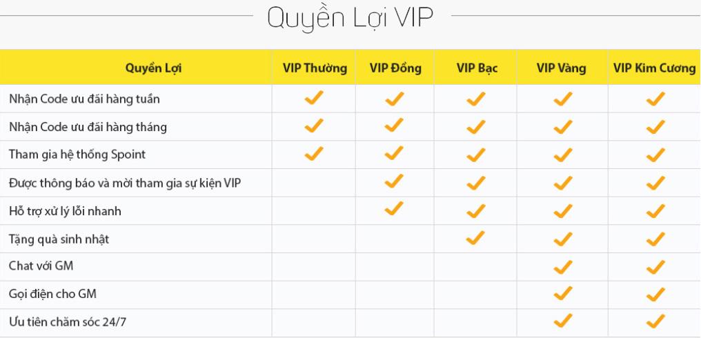 Quyền lợi VIP