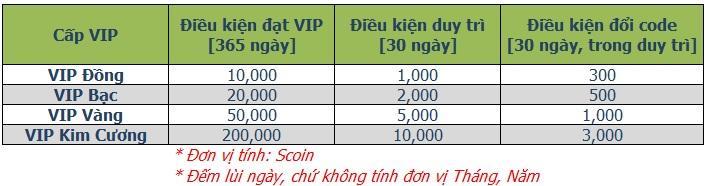 [THÔNG BÁO] VIPCARE NÂNG CẤP MỪNG GIÁNG SINH 2017 - 4