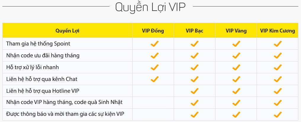 [VIP] - Chính thức ra mắt chương trình VIPCARE MỚI - 2