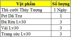 Mở server Hoa Sơn vào 11h00 ngày 10/01/2017 - 12