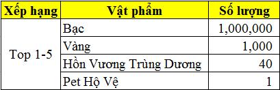 Mở server Hoa Sơn vào 11h00 ngày 10/01/2017 - 4