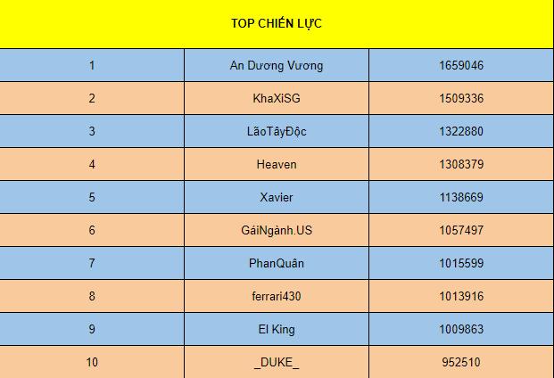 [TỔNG HỢP] SỰ KIỆN ĐUA TOP 7 NGÀY (S1 -> S6) - 2