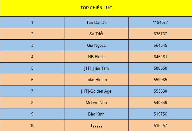 [TỔNG HỢP] SỰ KIỆN ĐUA TOP 7 NGÀY (S1 -> S6) - 10