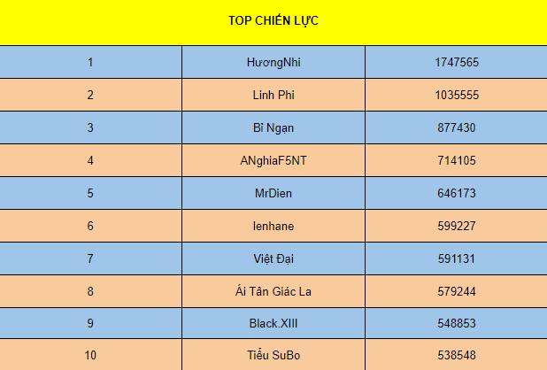 [TỔNG HỢP] SỰ KIỆN ĐUA TOP 7 NGÀY (S1 -> S6) - 12
