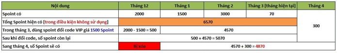 [Thông Báo] Thay Đổi Chương Trình CSKH SohaCare 2019 - 10