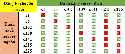 [Thông Báo] Đăng Ký Chuyển Server ngày 12/8/2018 - 3