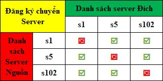 [Thể Lệ] Đăng Ký Chuyển Server - 3
