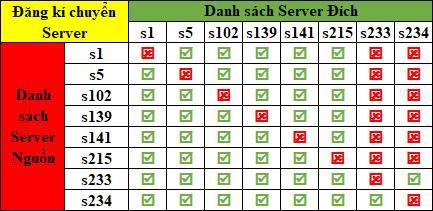 [Thông Báo] Đăng Ký Chuyển Server ngày 4/1/2019 - 3