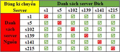 [Thông Báo] Đăng Ký Chuyển Server ngày 26/1/2019 - 3