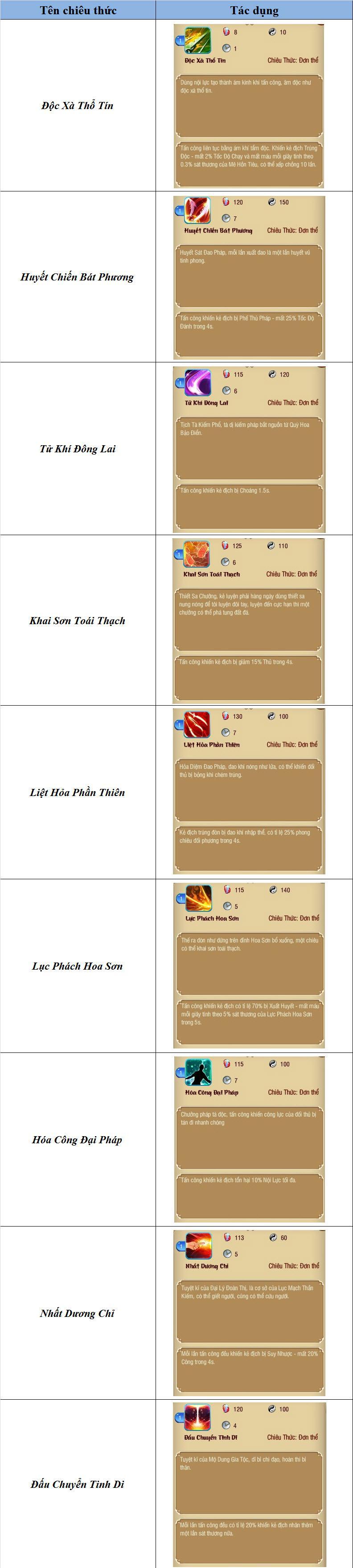 Giới Thiệu Chiêu Thức Trong Mộng Võ Lâm - Phần 1 - 4